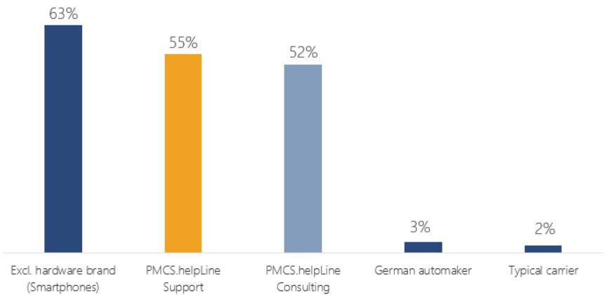 NPS customer satisfaction